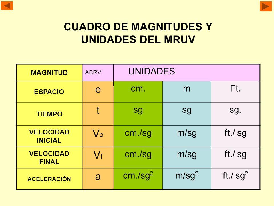 LA ACELERACION COMO MAGNITUD DEL MRUV.