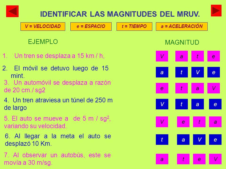 CUADRO DE MAGNITUDES Y UNIDADES DEL MRUV MAGNITUD ABRV.