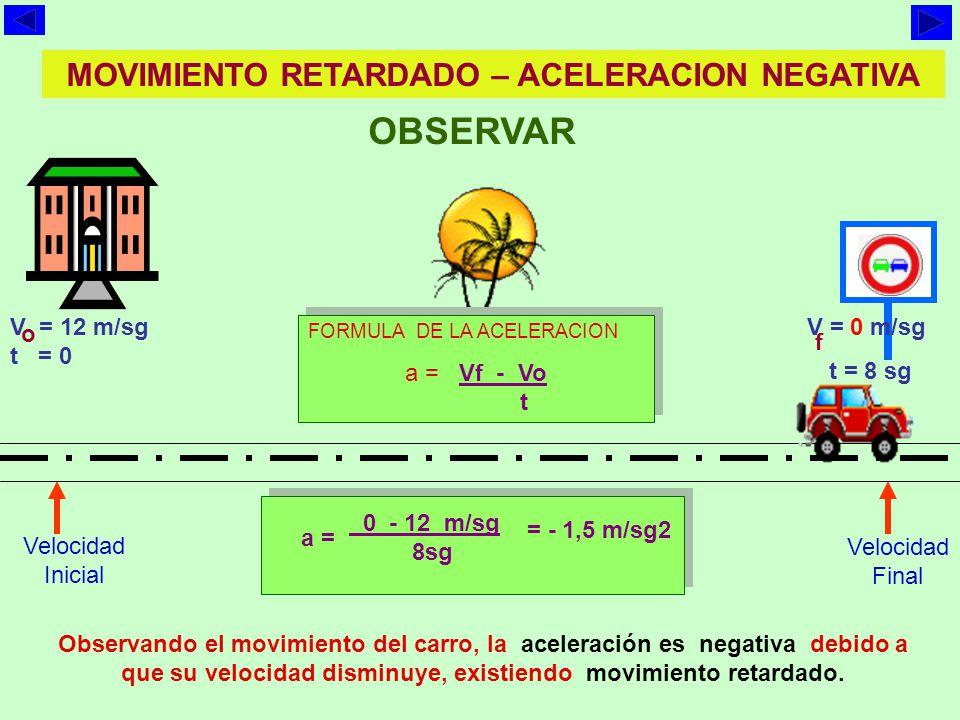 MOVIMIENTO ACELERADO – ACELERACION POSITIVA OBSERVAR V = 0 m/sg t = 0 V = 8 m/sg t = 8 sg o f Observando el movimiento del carro, la aceleración es positiva debido a que su velocidad aumenta, existiendo movimiento acelerado.