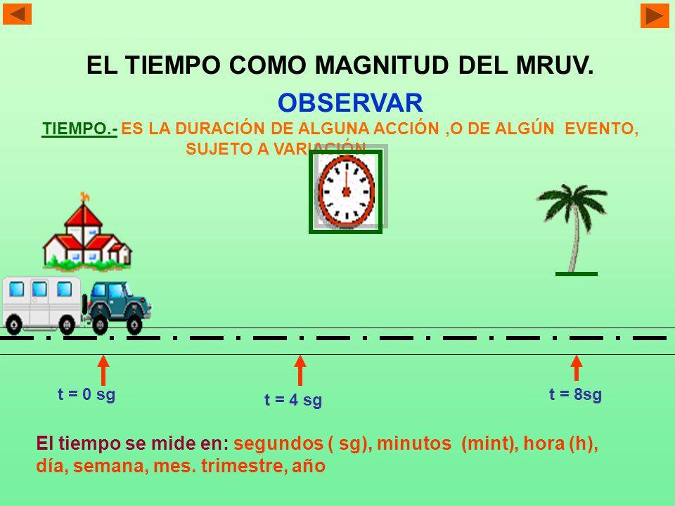 EL ESPACIO COMO MAGNITUD DEL MRUV.