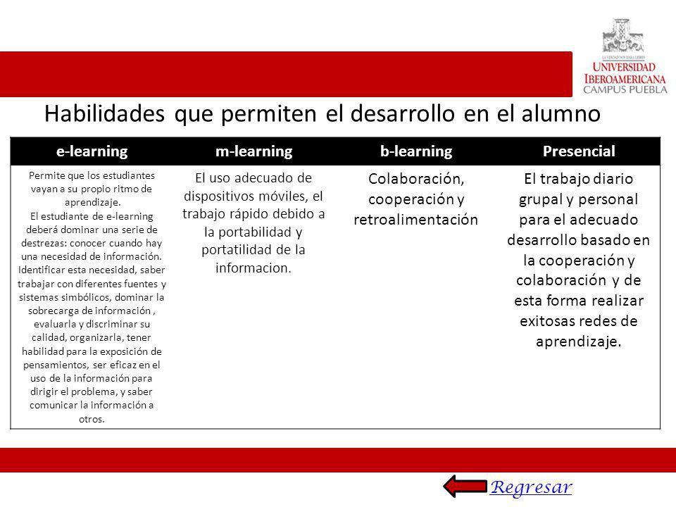 Habilidades que permiten el desarrollo en el alumno e-learningm-learningb-learningPresencial Permite que los estudiantes vayan a su propio ritmo de ap