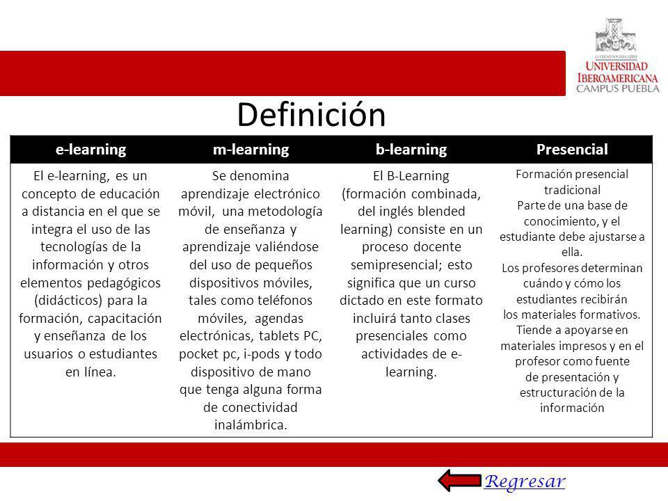 Definición e-learningm-learningb-learningPresencial El e-learning, es un concepto de educación a distancia en el que se integra el uso de las tecnolog