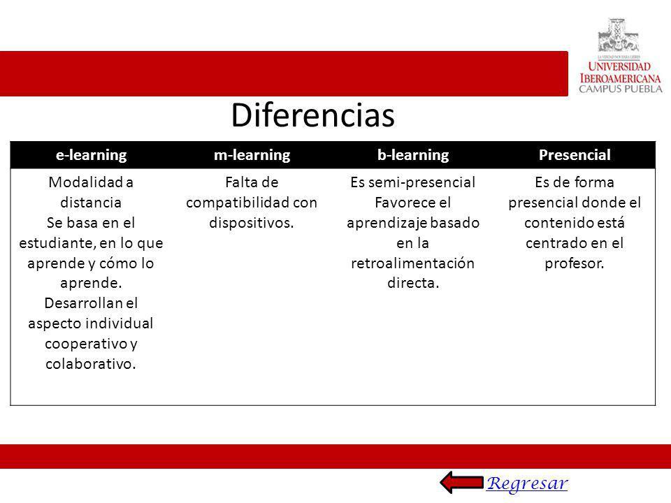 e-learningm-learningb-learningPresencial Modalidad a distancia Se basa en el estudiante, en lo que aprende y cómo lo aprende. Desarrollan el aspecto i