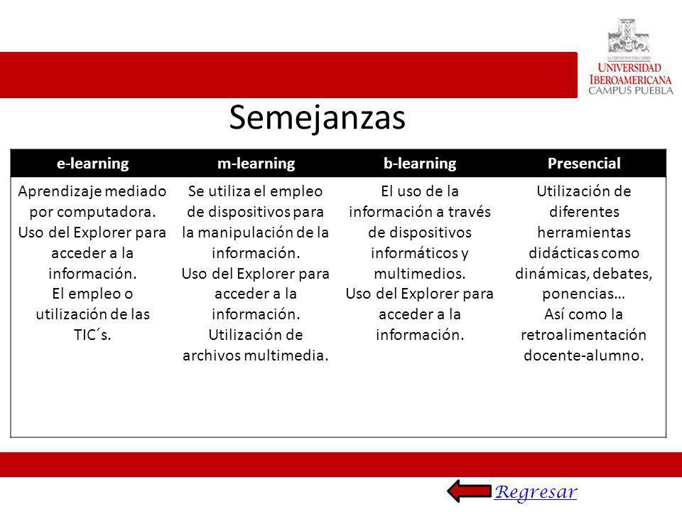 e-learningm-learningb-learningPresencial Aprendizaje mediado por computadora. Uso del Explorer para acceder a la información. El empleo o utilización