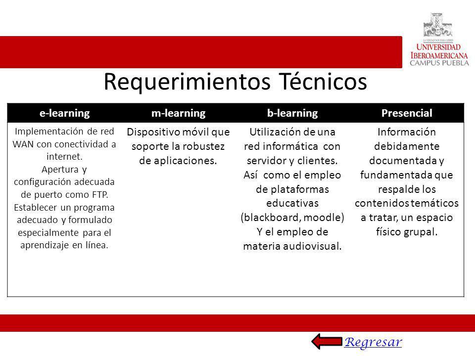 e-learningm-learningb-learningPresencial Diseñar, seleccionar, administrar, entregar y extender la educación.