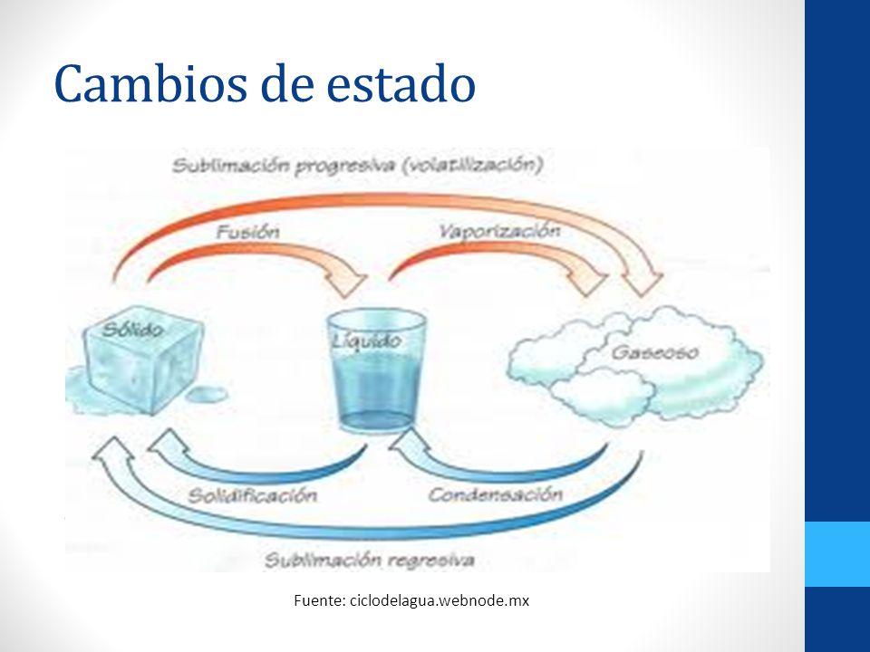 Cambios de estado Ç Fuente: ciclodelagua.webnode.mx