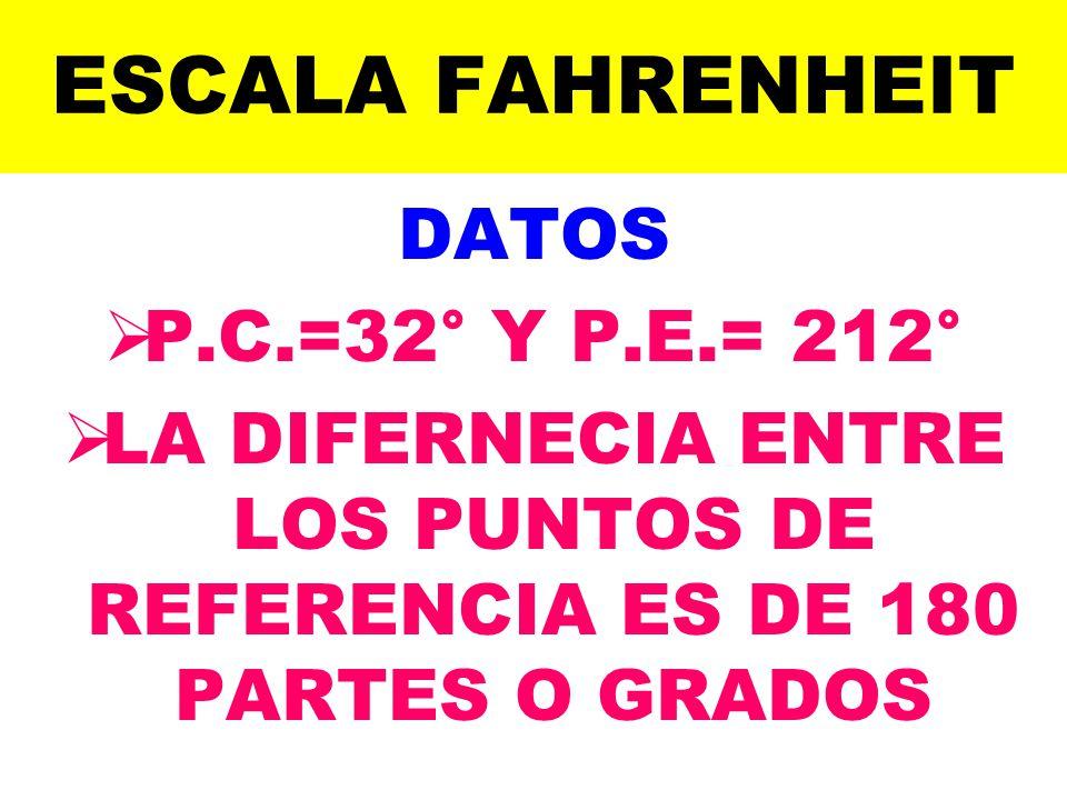 ESCALA FAHRENHEIT DATOS P.C.=32° Y P.E.= 212° LA DIFERNECIA ENTRE LOS PUNTOS DE REFERENCIA ES DE 180 PARTES O GRADOS