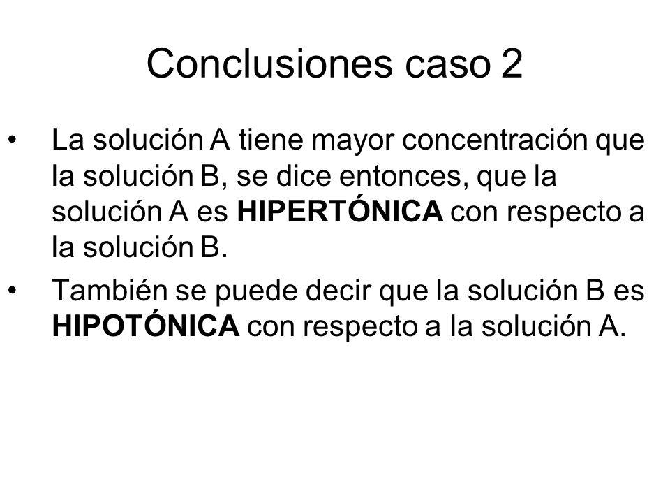 Conclusiones caso 2 La solución A tiene mayor concentración que la solución B, se dice entonces, que la solución A es HIPERTÓNICA con respecto a la solución B.