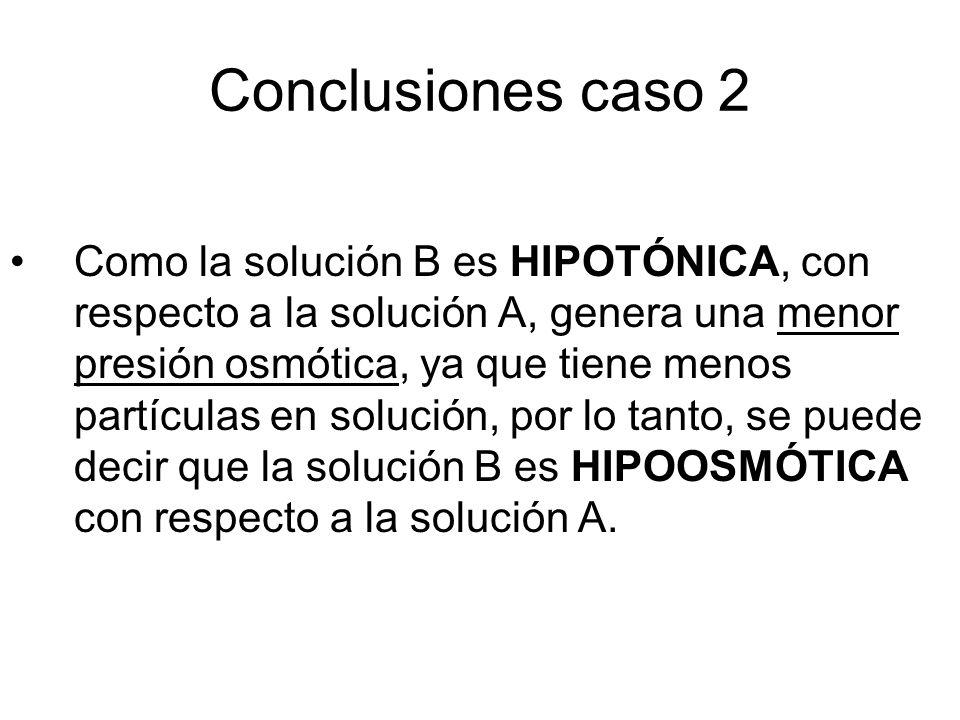 Conclusiones caso 2 Como la solución B es HIPOTÓNICA, con respecto a la solución A, genera una menor presión osmótica, ya que tiene menos partículas en solución, por lo tanto, se puede decir que la solución B es HIPOOSMÓTICA con respecto a la solución A.
