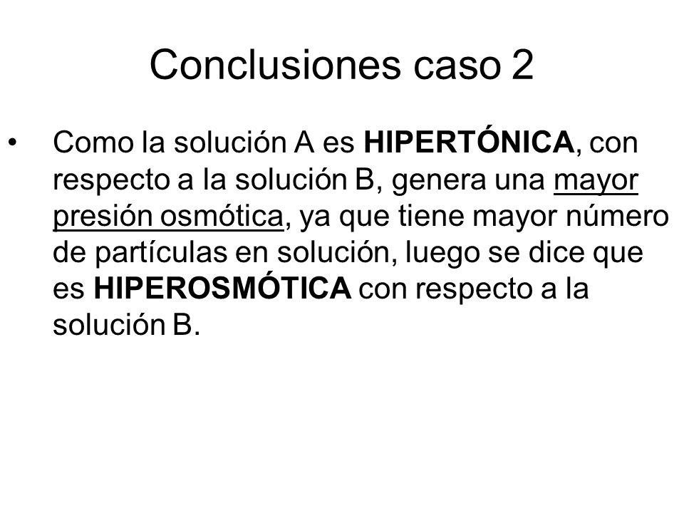 Conclusiones caso 2 Como la solución A es HIPERTÓNICA, con respecto a la solución B, genera una mayor presión osmótica, ya que tiene mayor número de partículas en solución, luego se dice que es HIPEROSMÓTICA con respecto a la solución B.