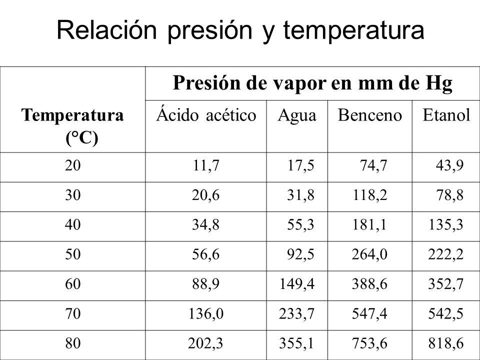 Relación presión y temperatura Presión de vapor en mm de Hg Temperatura ( C) Ácido acéticoAguaBencenoEtanol 2011,7 17,5 74,7 43,9 3020,6 31,8118,2 78,8 4034,8 55,3181,1135,3 5056,6 92,5264,0222,2 6088,9149,4388,6352,7 70136,0233,7547,4542,5 80202,3355,1753,6818,6