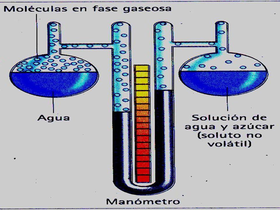DESCENSO DE LA PRESIÓN DE VAPOR: Una solución cuyo soluto sea no volátil poseerá una presión de vapor menor que la observada en el solvente puro.