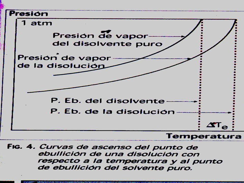 En la siguiente tabla se encuentran diferentes cantidades de soluto en 1000 g de agua a una presión externa de 1 atmósfera.