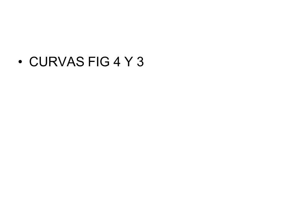 CURVAS FIG 4 Y 3
