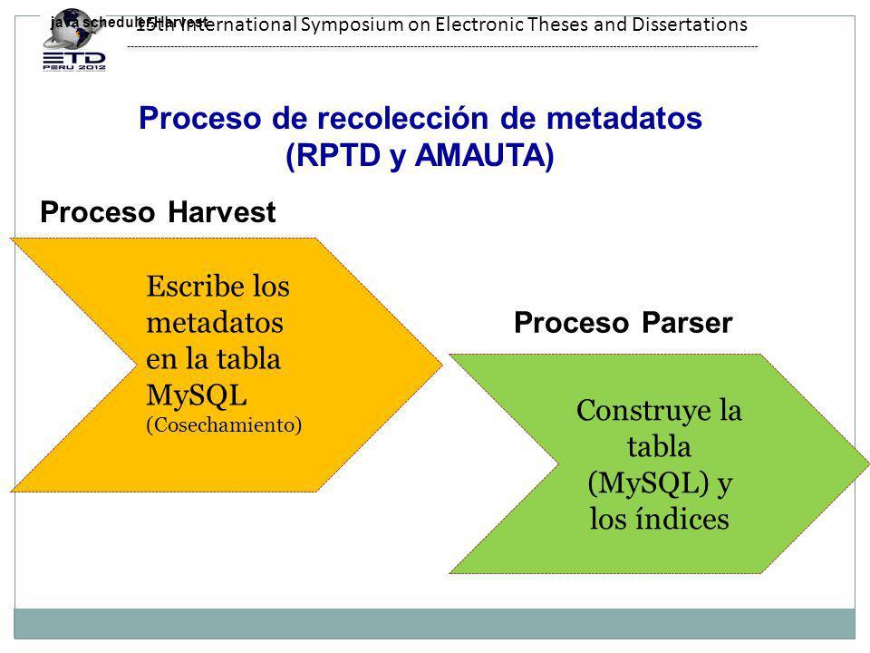 15th International Symposium on Electronic Theses and Dissertations Escribe los metadatos en la tabla MySQL (Cosechamiento) Construye la tabla (MySQL) y los índices java scheduler.Harvest Proceso Harvest Proceso Parser Proceso de recolección de metadatos (RPTD y AMAUTA)