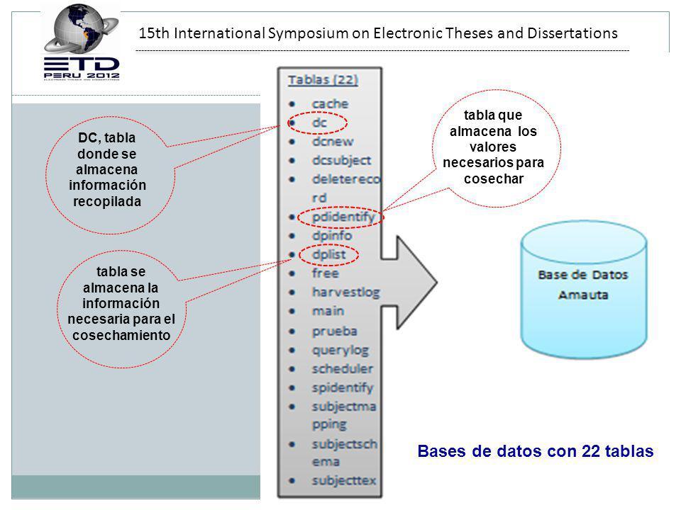 15th International Symposium on Electronic Theses and Dissertations DC, tabla donde se almacena información recopilada tabla se almacena la información necesaria para el cosechamiento tabla que almacena los valores necesarios para cosechar Bases de datos con 22 tablas