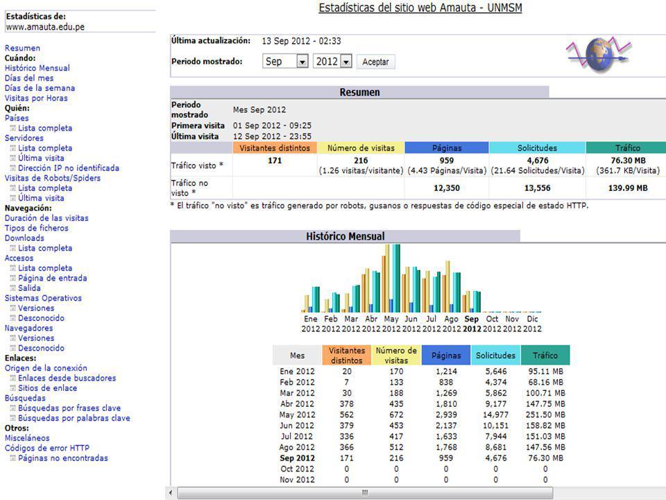 Nro de páginas Nro de visitantes Nro de visitas Estadísticas de RPTD