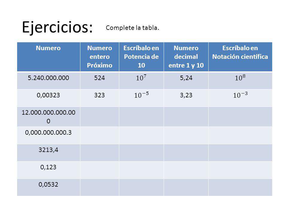 Ejercicios: NumeroNumero entero Próximo Escríbalo en Potencia de 10 Numero decimal entre 1 y 10 Escríbalo en Notación científica 5.240.000.0005245,24