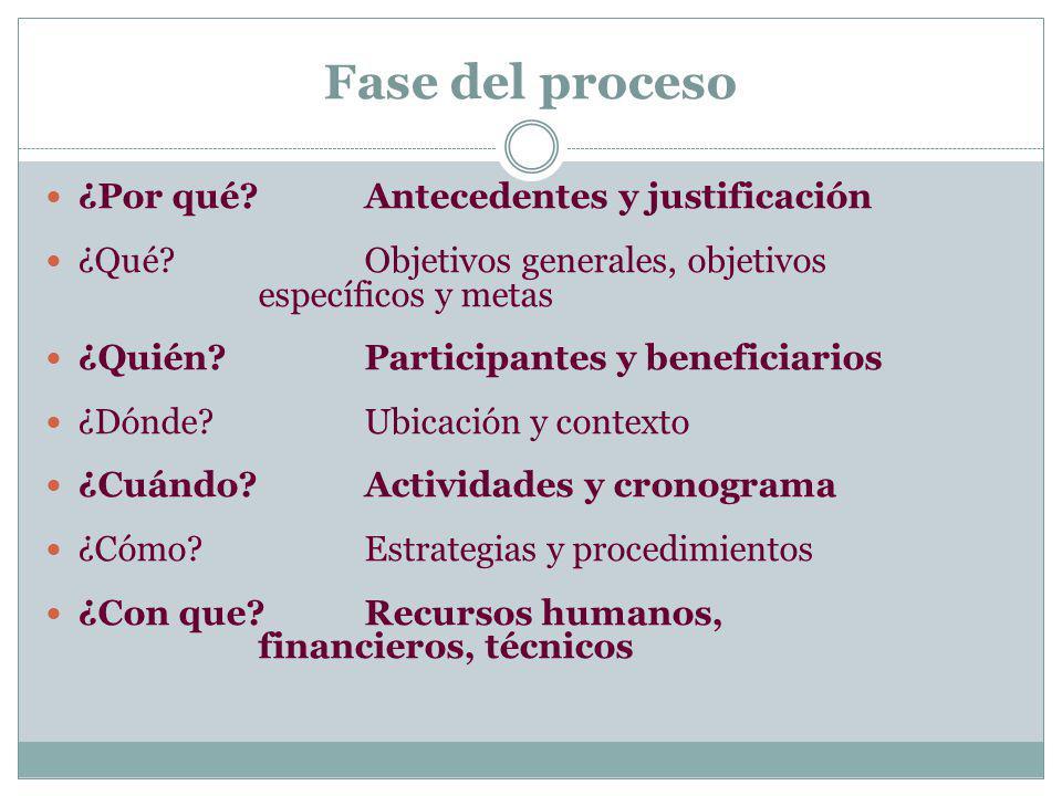 Fase del proceso ¿Por qué? Antecedentes y justificación ¿Qué? Objetivos generales, objetivos específicos y metas ¿Quién? Participantes y beneficiarios