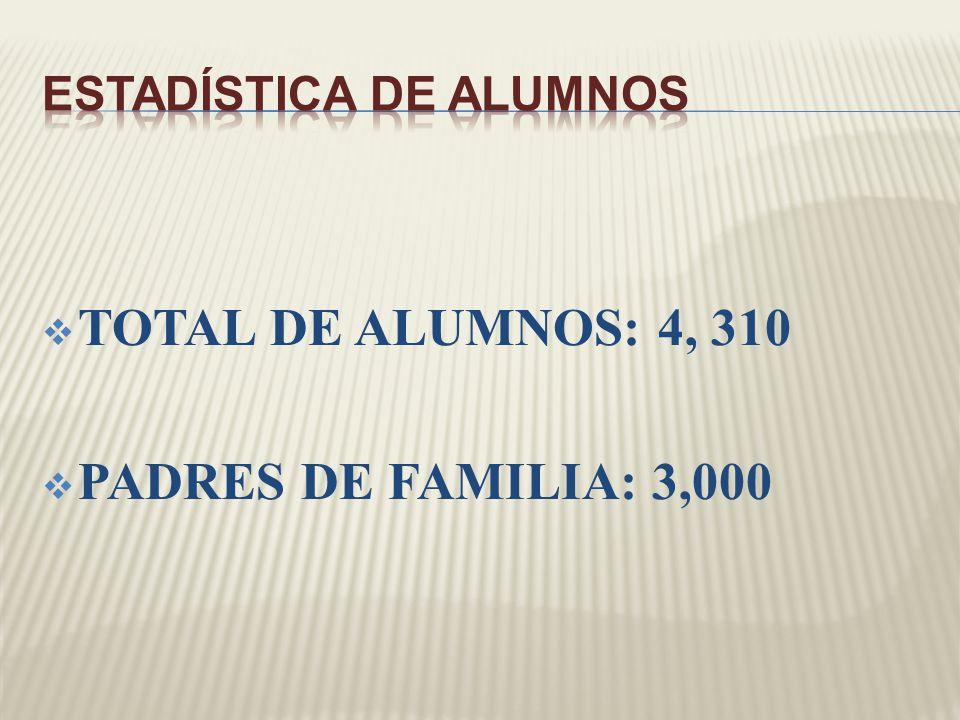 TOTAL DE ALUMNOS: 4, 310 PADRES DE FAMILIA: 3,000