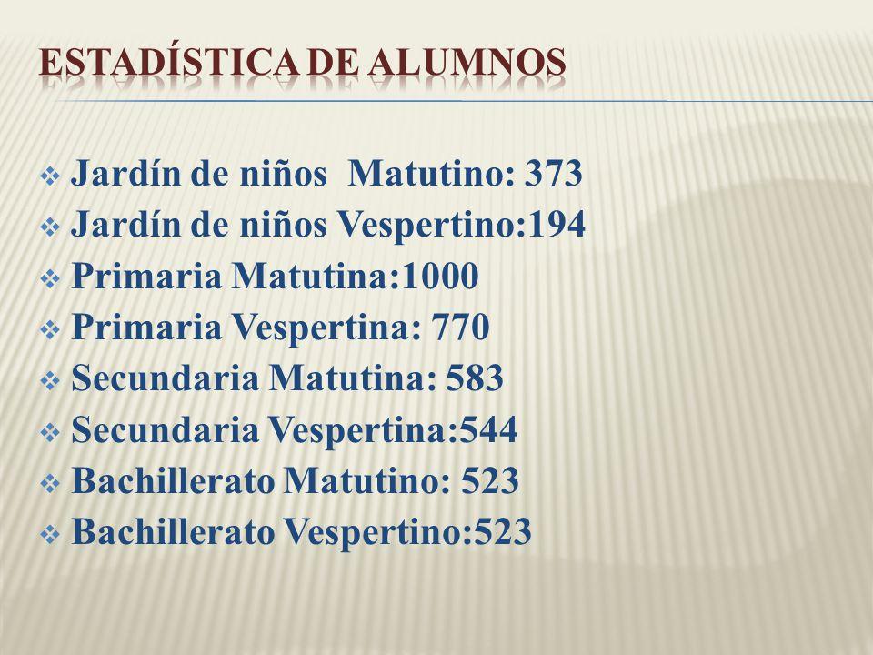 Jardín de niños Matutino: 373 Jardín de niños Vespertino:194 Primaria Matutina:1000 Primaria Vespertina: 770 Secundaria Matutina: 583 Secundaria Vespe