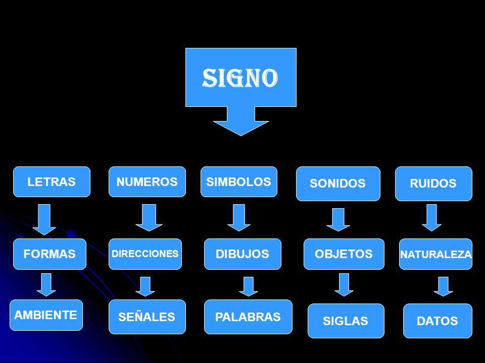 SIGNO NUMEROS SIMBOLOS SONIDOS LETRAS RUIDOS FORMAS DIRECCIONES DIBUJOSOBJETOS NATURALEZA AMBIENTE SEÑALESPALABRAS SIGLASDATOS