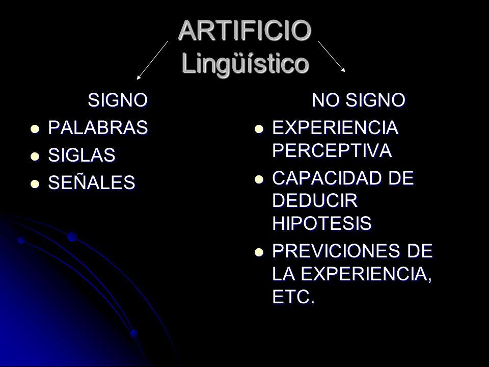 ARTIFICIO Lingüístico SIGNO SIGNO PALABRAS PALABRAS SIGLAS SIGLAS SEÑALES SEÑALES NO SIGNO NO SIGNO EXPERIENCIA PERCEPTIVA EXPERIENCIA PERCEPTIVA CAPA