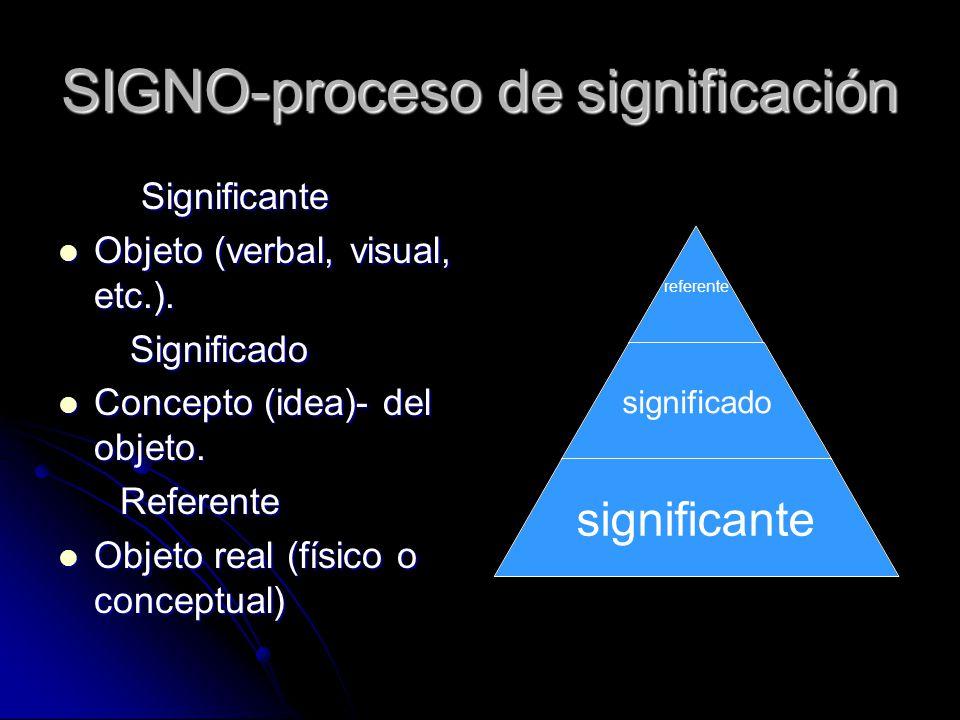 SIGNO-proceso de significación Significante Significante Objeto (verbal, visual, etc.). Objeto (verbal, visual, etc.). Significado Significado Concept
