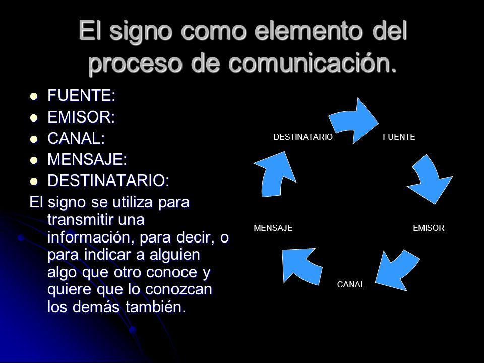 El signo como elemento del proceso de comunicación. FUENTE: FUENTE: EMISOR: EMISOR: CANAL: CANAL: MENSAJE: MENSAJE: DESTINATARIO: DESTINATARIO: El sig