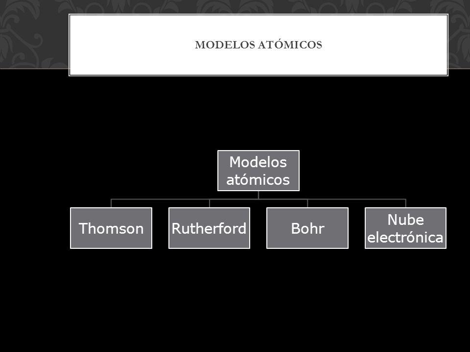 TEORÍA ATÓMICA DE DALTON John Dalton fue un científico inglés que creó la teoría atómica que lleva su nombres Esta consta de los siguientes postulados