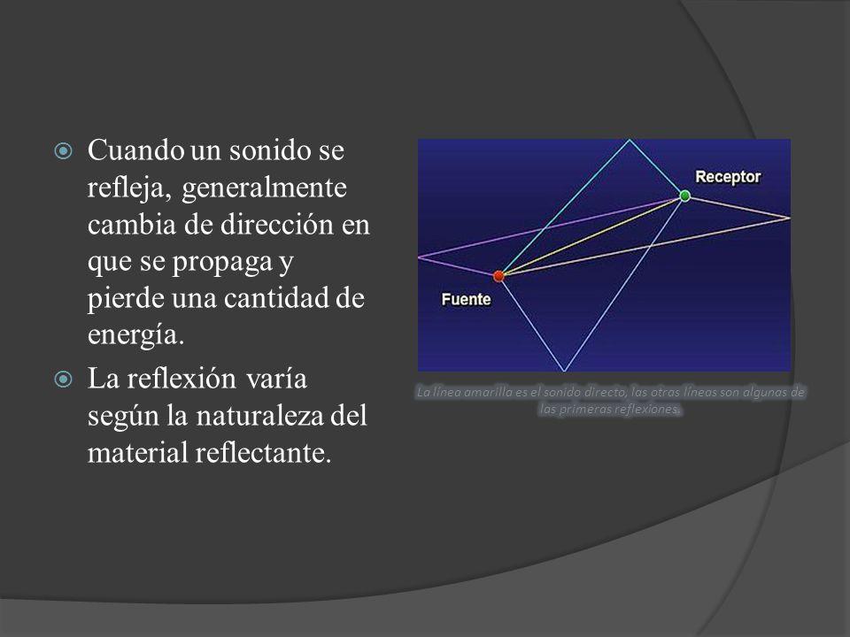 Cuando un sonido se refleja, generalmente cambia de dirección en que se propaga y pierde una cantidad de energía. La reflexión varía según la naturale