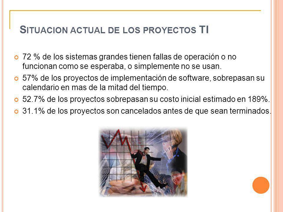 S ITUACION ACTUAL DE LOS PROYECTOS TI 72 % de los sistemas grandes tienen fallas de operación o no funcionan como se esperaba, o simplemente no se usa