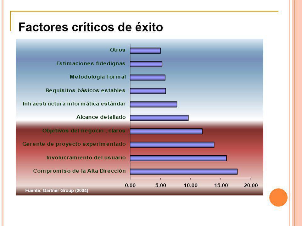 FACTORES CRITICOS DE EXITO Existen 09 factores cruciales para el éxito de muchos proyectos: 1.