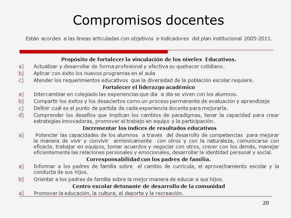 20 Compromisos docentes Están acordes a las líneas articuladas con objetivos e indicadores del plan institucional 2005-2011. Propósito de fortalecer l