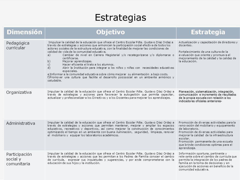21 Estrategias DimensiónObjetivoEstrategia Pedagógica curricular Impulsar la calidad de la educación que ofrece el Centro Escolar Pdte. Gustavo Díaz O