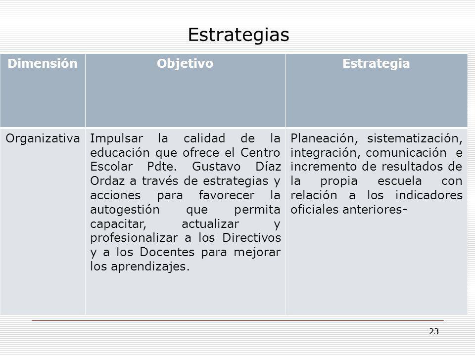 23 Estrategias DimensiónObjetivoEstrategia OrganizativaImpulsar la calidad de la educación que ofrece el Centro Escolar Pdte. Gustavo Díaz Ordaz a tra