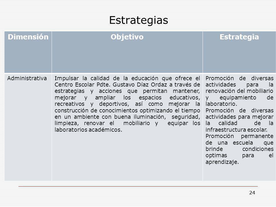 24 Estrategias DimensiónObjetivoEstrategia AdministrativaImpulsar la calidad de la educación que ofrece el Centro Escolar Pdte. Gustavo Díaz Ordaz a t