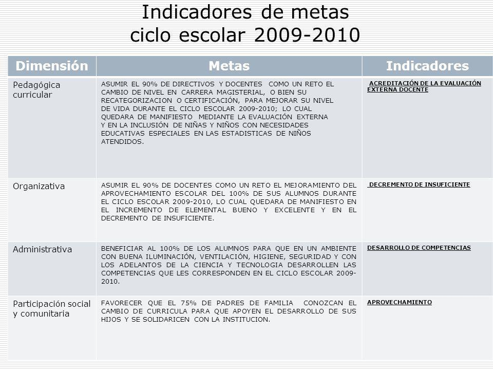 26 Indicadores de metas ciclo escolar 2009-2010 DimensiónMetasIndicadores Pedagógica curricular ASUMIR EL 90% DE DIRECTIVOS Y DOCENTES COMO UN RETO EL
