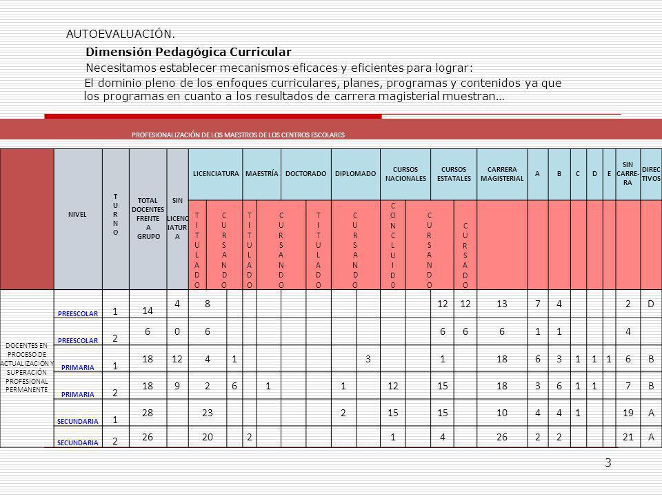 24 Estrategias DimensiónObjetivoEstrategia AdministrativaImpulsar la calidad de la educación que ofrece el Centro Escolar Pdte.