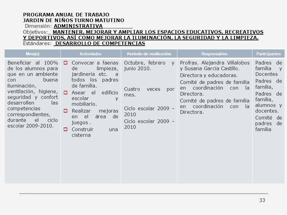 PROGRAMA ANUAL DE TRABAJO JARDIN DE NIÑOS TURNO MATUTINO Dimensión: ADMINISTRATIVA__________ Objetivos:_ MANTENER, MEJORAR Y AMPLIAR LOS ESPACIOS EDUC