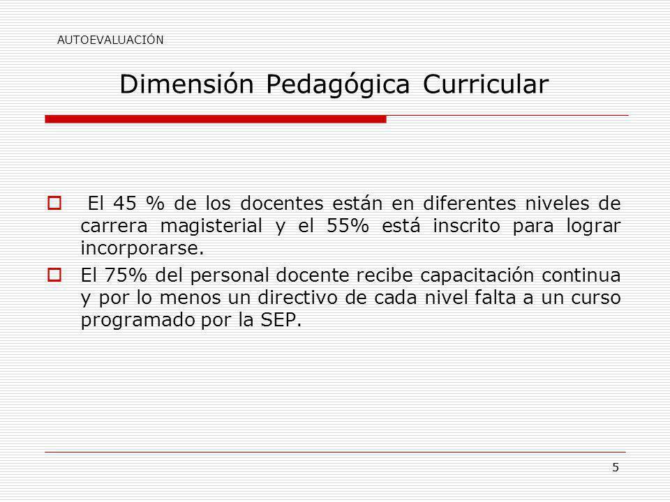 55 Dimensión Pedagógica Curricular El 45 % de los docentes están en diferentes niveles de carrera magisterial y el 55% está inscrito para lograr incor