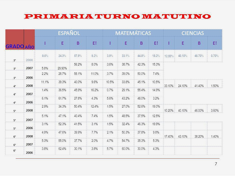 PRIMARIA TURNO VESPERTINO 8 ESPAÑOLMATEMÁTICASCIENCIAS IEBE!IEB IEB 3° 2009 3° 2008 7.1%18.8%67.1%7.1%4.8%22.6%63.1%9.5% 9.40%41.20%49.40%0.00% 3° 2007 2.1%25.3%62.1%10.5%0.0%34.7%60.0%5.3% 3° 2006 11.0%37.4%46.2%5.5%9.0%47.2%33.7%10.1% 4° 2009 4° 2008 5.1%46.8% 1.3%3.7%29.3%64.6%2.4% 29.30%39.00%31.70%0.00% 4° 2007 4.1%43.9%36.7%15.3%1.0%39.8%38.8%20.4% 4° 2006 5.4%37.6%48.4%8.6%2.1%40.2%47.4%10.3% 5° 2009 5° 2008 8.9%34.7%43.6%12.9%3.8%36.2%33.3%26.7% 21.90%26.70%48.60%2.90% 5° 2007 6.1%49.5%40.4%4.0%1.0%18.4%62.2%18.4% 5° 2006 7.5%50.5%39.8%2.2%2.1%50.0%38.3%9.6% 6° 2009 6° 2008 4.8%36.5%47.1%11.5%4.7%35.8%32.1%27.4% 15.90% 35.50%43.00%5.60% 6° 2007 4.3%53.2%35.1%7.4%3.2%57.4%28.7%10.6% 6° 2006 4.5%65.9%29.5%0.0%4.4%75.6%18.9%1.1%