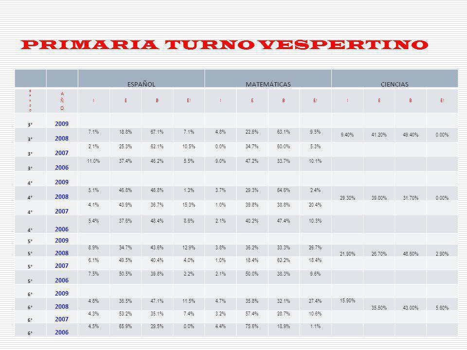 SECUNDARIA Y BACHILLERATO TURNO MATUTINO Y VESPERTINO ESPAÑOLMATEMÁTICASCIENCIAS IEBE!IEB IEB SECUNDARIA MATUTINO 3° 2009 SECUNDARIA MATUTINO 3° 2008 7.8%62.0%29.5%0.6%19.0%58.3%21.4%1.2% 8.90%68.00%23.10%0.00% SECUNDARIA MATUTINO 3° 2007 14.2%59.6%26.2%0.0%17.1%73.3%9.6%0.0% SECUNDARIA MATUTINO 3° 2006 9.7%59.4%30.9%0.0%16.8%75.1%7.5%0.6% SECUNDARIA VESPERTINO 3° 2009 SECUNDARIA VESPERTINO 3° 2008 23.2%64.8%11.2%0.8%52.4%40.3%7.3%0.0% 9.70%66.90%23.40%0.00% SECUNDARIA VESPERTINO 3° 2007 26.5%55.1%18.4%0.0%53.7%41.5%4.8%0.0% SECUNDARIA VESPERTINO 3° 2006 18.7%65.0%16.3%0.0%43.0%50.4%6.6%0.0% BACHILLERATO MATUTINO 3° 2009 BACHILLERATO MATUTINO 3° 2008 1.80%26.30%66.50%5.40%38.8%48.20%10.60%2.40% BACHILLERATO VESPERTINO 3° 2009 BACHILLERATO VESPERTINO 3° 2008 4.20%28.40%61.10%6.30%45.80%39.60%14.60% 0.0% 9