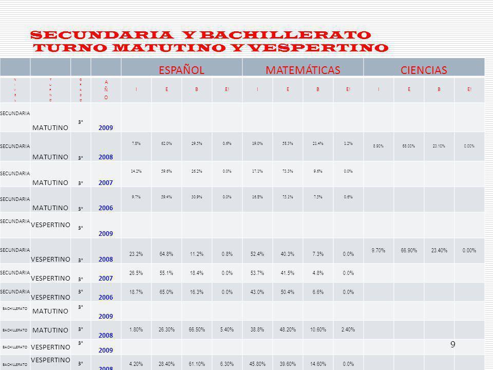 PROGRAMA ANUAL DE TRABAJO BACHILLERATO TURNO MATUTINO Y TURNO VESPERTINO Dimensión: __ORGANIZATIVA_ Objetivos: FAVORECER LA AUTOGESTIÓN, CAPACITAR, ACTUALIZAR Y PROFESIONALIZAR A LOS DOCENTES Estándares: DECREMENTO DE INSUFICIENTE EN LA EVALUACIÓN INTERNA Y EXTERNA.