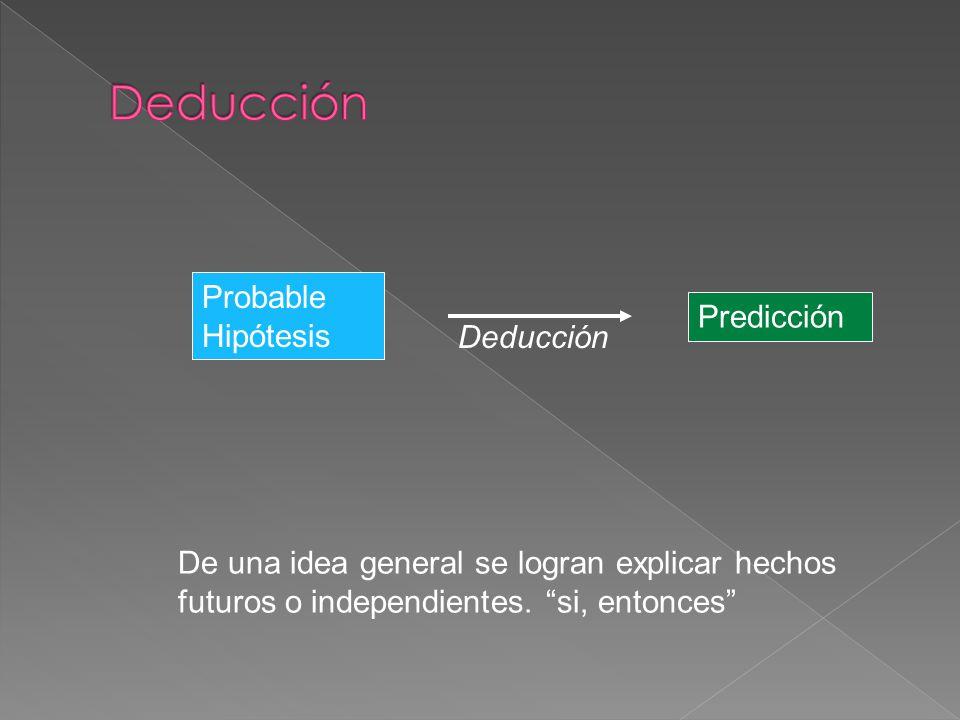 ObservaciónHipótesis Inducción A partir de hechos independientes --> se logra una generalización cohesiva