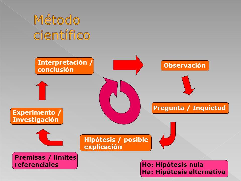 Probable Hipótesis Predicción Deducción De una idea general se logran explicar hechos futuros o independientes. si, entonces