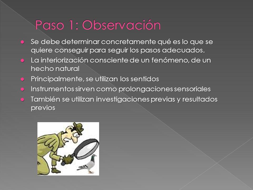 Observación Pregunta / Inquietud Hipótesis / posible explicación Ho: Hipótesis nula Ha: Hipótesis alternativa Premisas / límites referenciales Experim