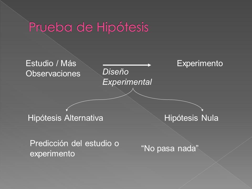 La posible explicación para un fenómeno Se presenta o formula como una afirmación Para el método científico, sólo se considera hipótesis a aquellas qu