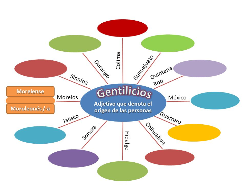 Adjetivo que denota el origen de las personas México Morelos Colima Guanajuato Durango Sinaloa Jalisco Sonora Quintana Roo Guerrero Chihuahua Hidalgo