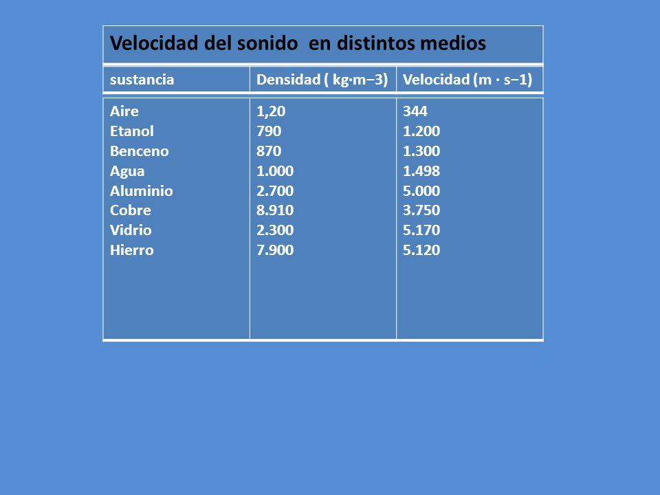 Velocidad del sonido en distintos medios sustanciaDensidad ( kg·m3)Velocidad (m · s1) Aire Etanol Benceno Agua Aluminio Cobre Vidrio Hierro 1,20 790 8
